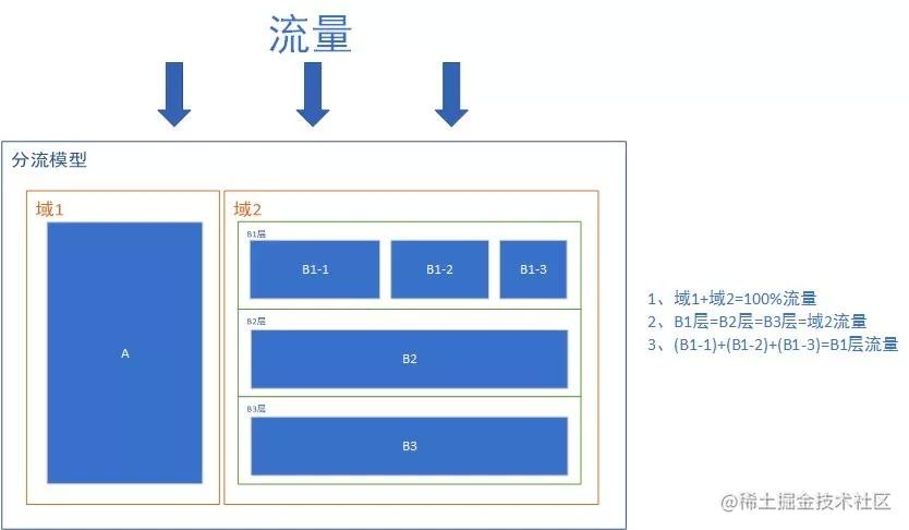 来源:https://www.infoq.cn/article/BuP18dsaPyAg-hflDxPf