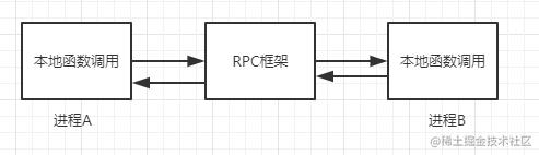 rpc_3