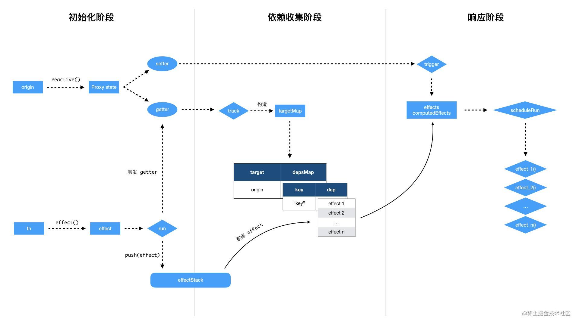 vue 3 响应式系统原理