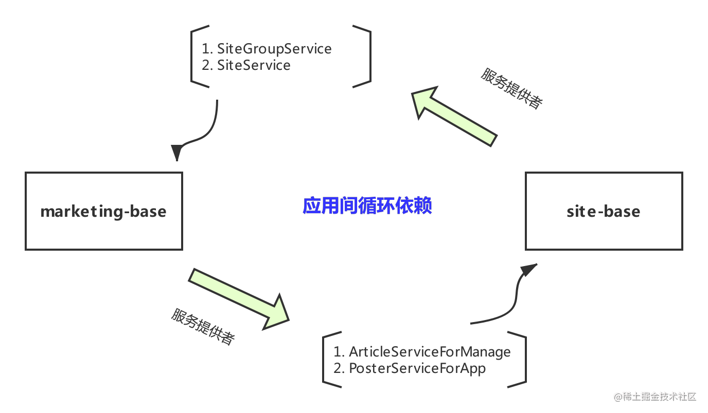 应用间循环依赖.png