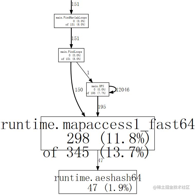 web mapaccess1