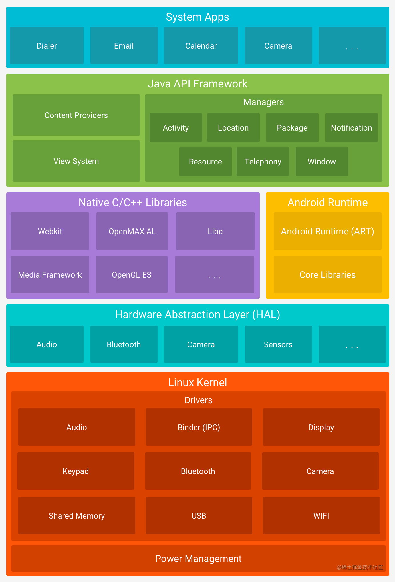 android stack 2x