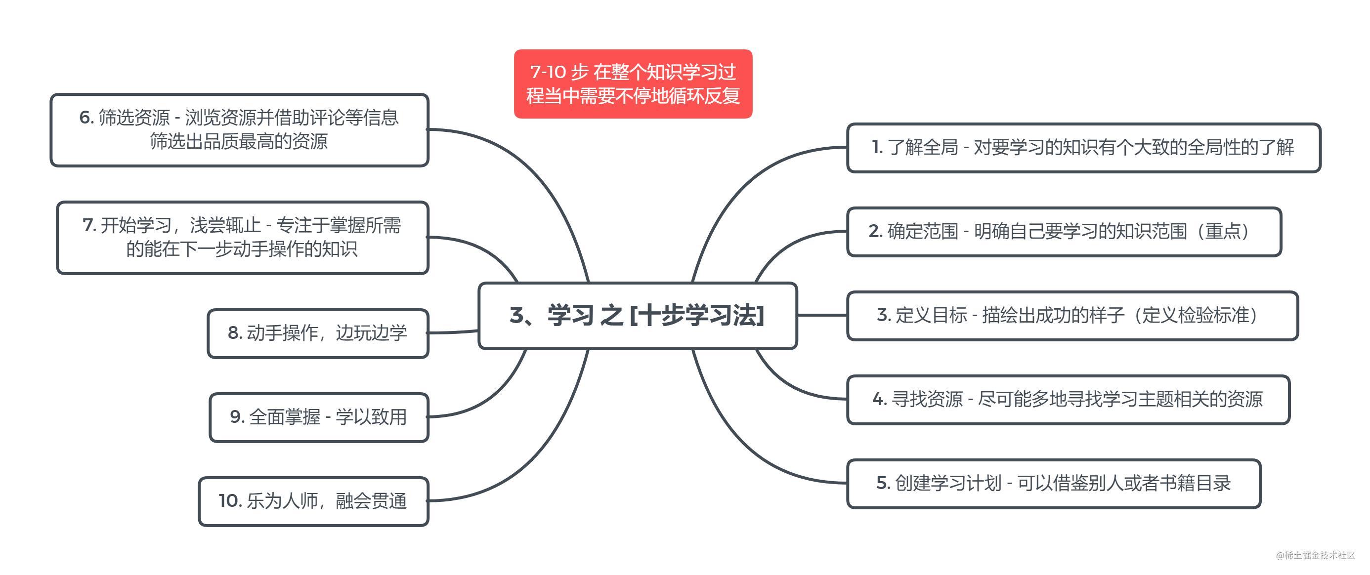 3、学习 之 [十步学习法].png