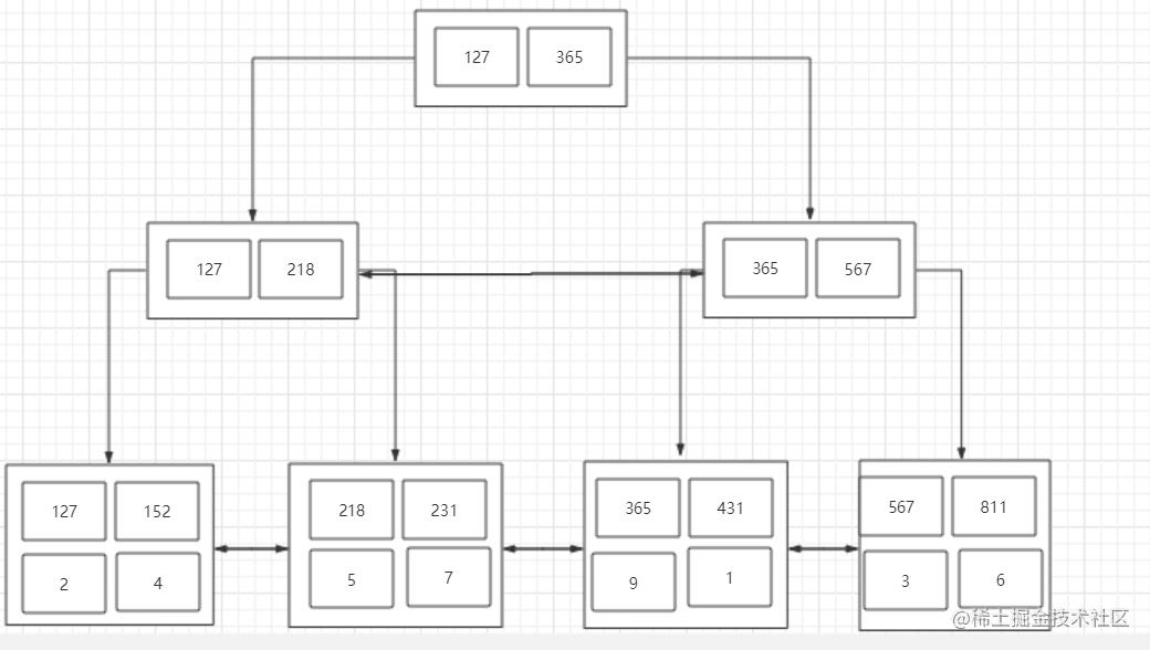 多列索引结构