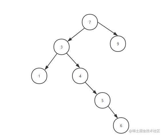 排序二叉树