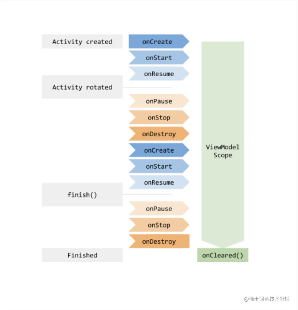 ViewModelLifecycle.png