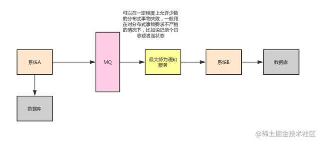 阿里Java岗二面:熟悉分布式事务?讲讲对分布式事务的理解和实现