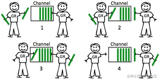 Buffered channels