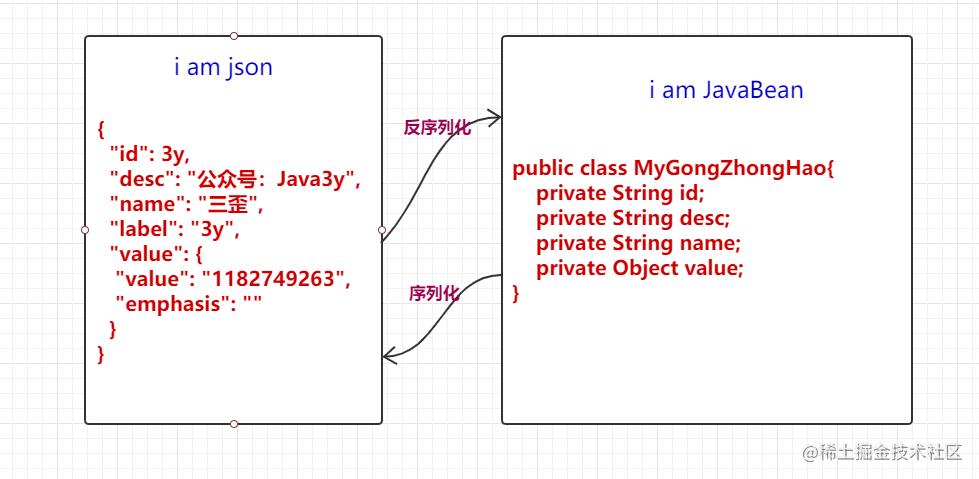 说白了就是JSON和Java对象互相转换