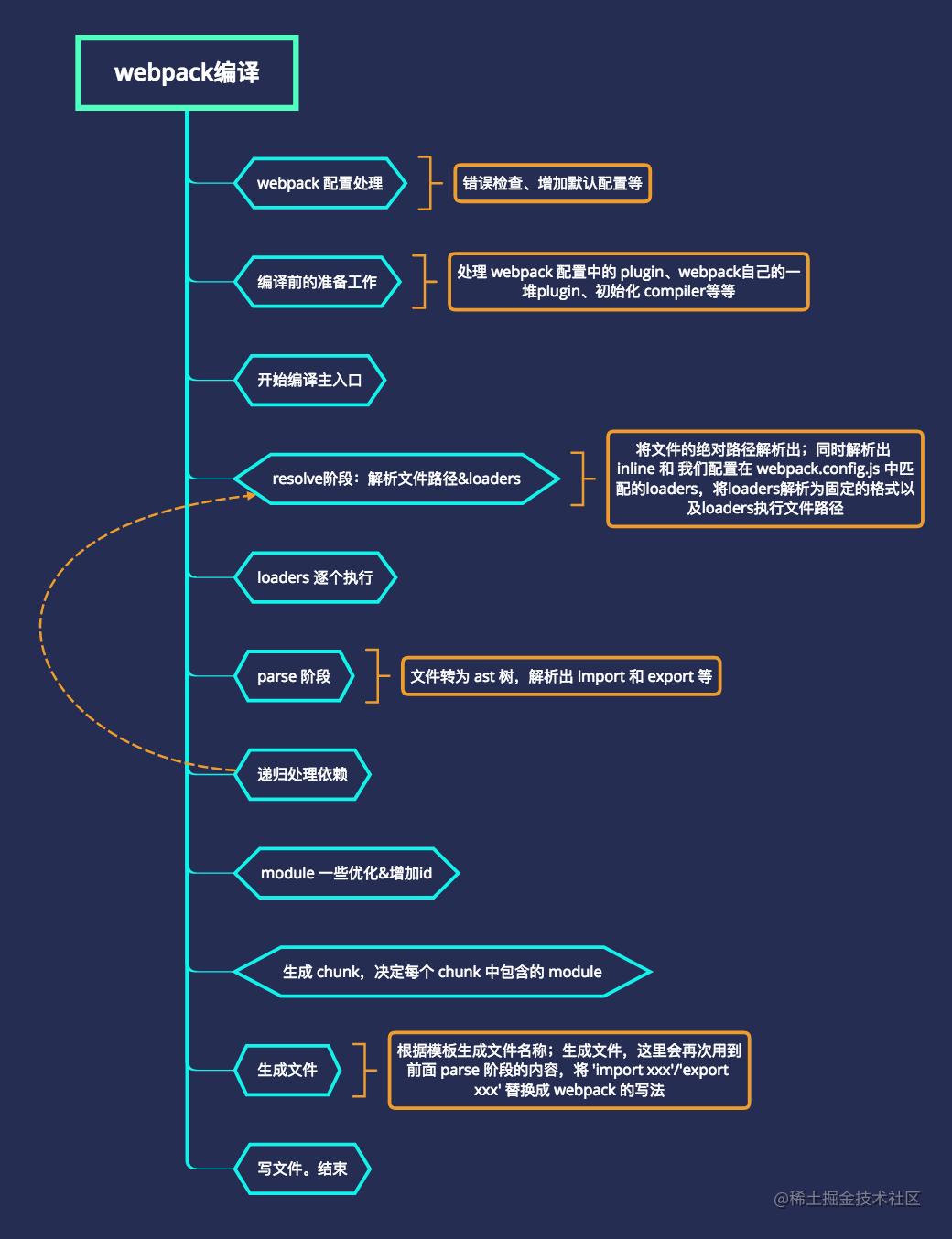 webpack编译流程