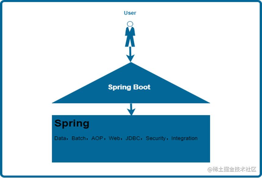 SpringBoot在Spring生态中的位置