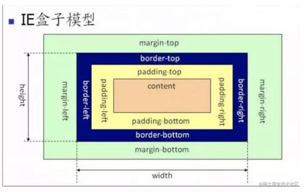 IE盒模型