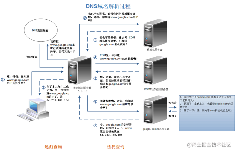 DNS域名解析过程