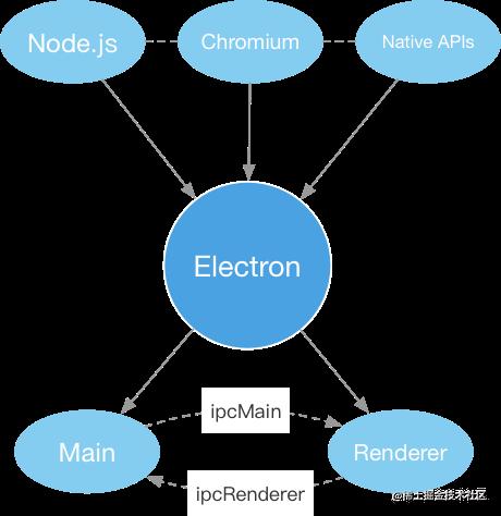 Electron结构