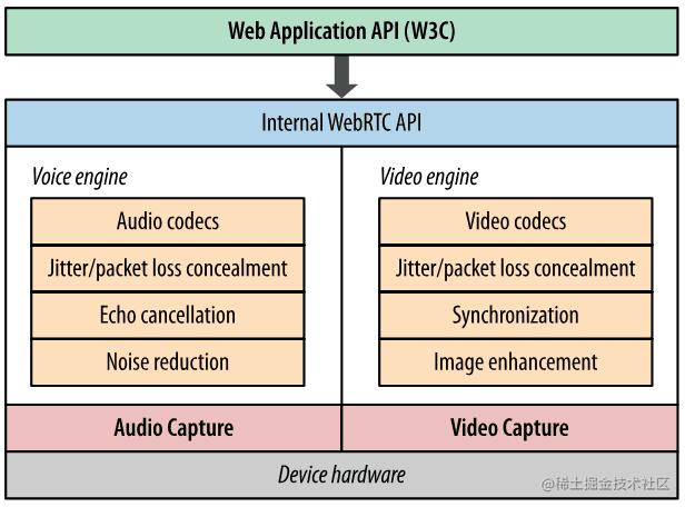 WebRTC 的音视频处理引擎