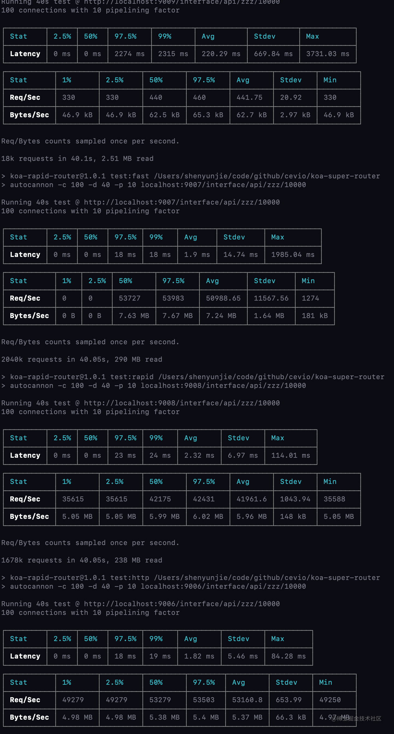 koa-rapid-router:dynamic