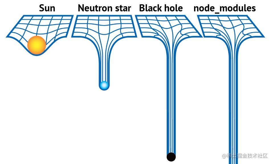 node_modules的体积