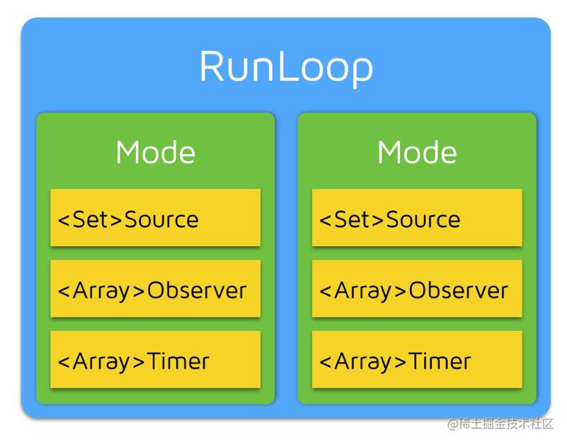 RunLoop相关类关系图.png