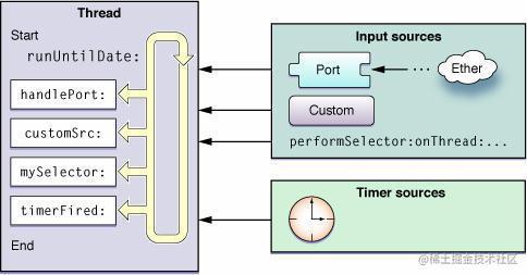 官方 RunLoop 模型图