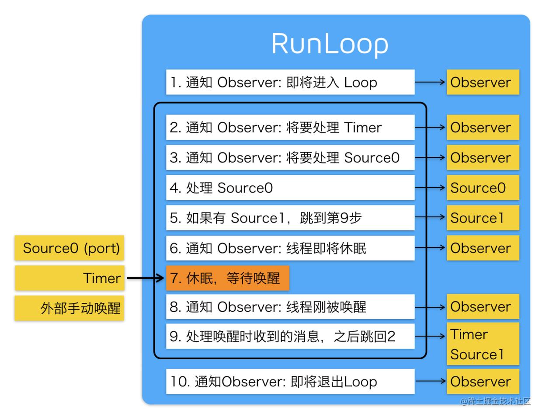 RunLoop运行逻辑图