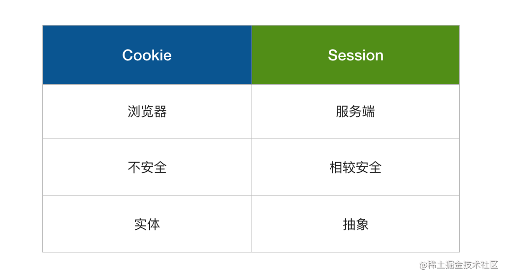 Cookie 和 Session 的区别