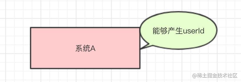 系统A可以产生一个UserId
