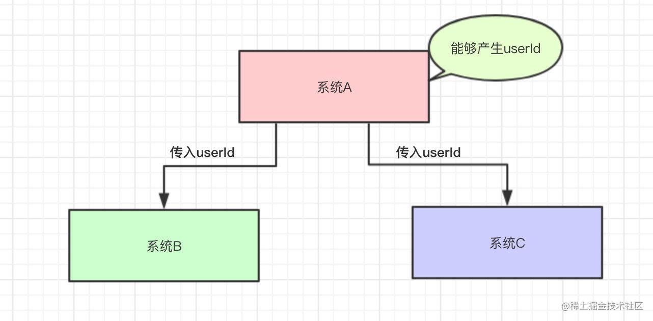 系统A给系统B和系统C传入userId这个值