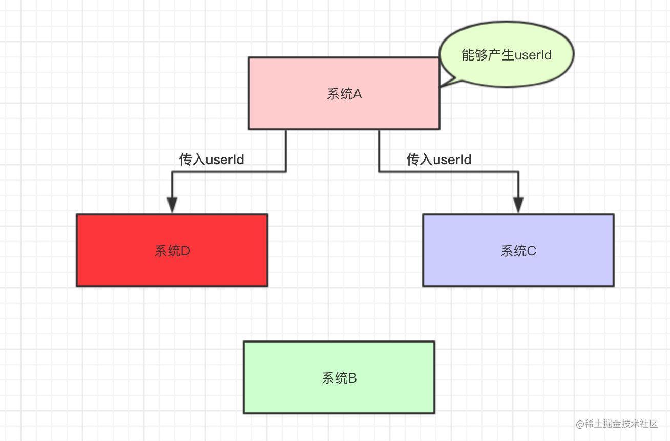 系统A需要调用系统D的接口