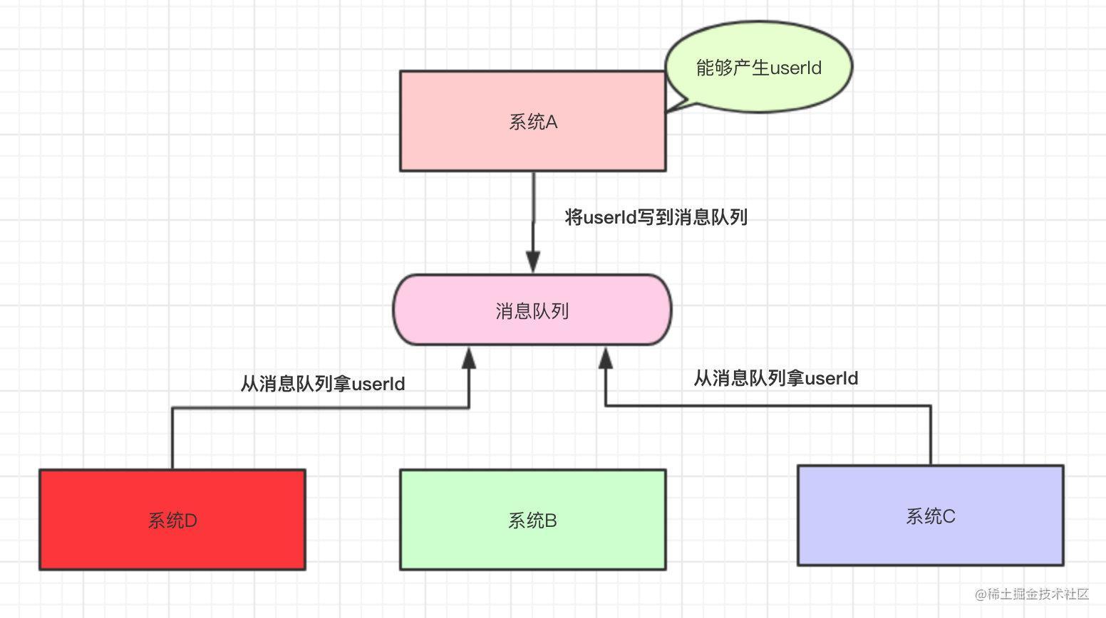 系统A将userId写到消息队列中,系统C和系统D从消息队列中拿数据