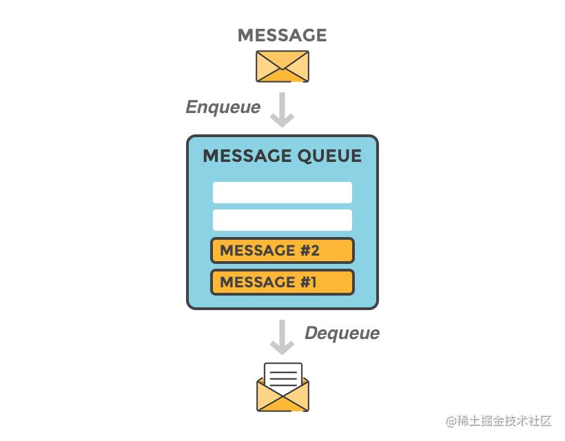 图片来源:https://www.cloudamqp.com/blog/2014-12-03-what-is-message-queuing.html