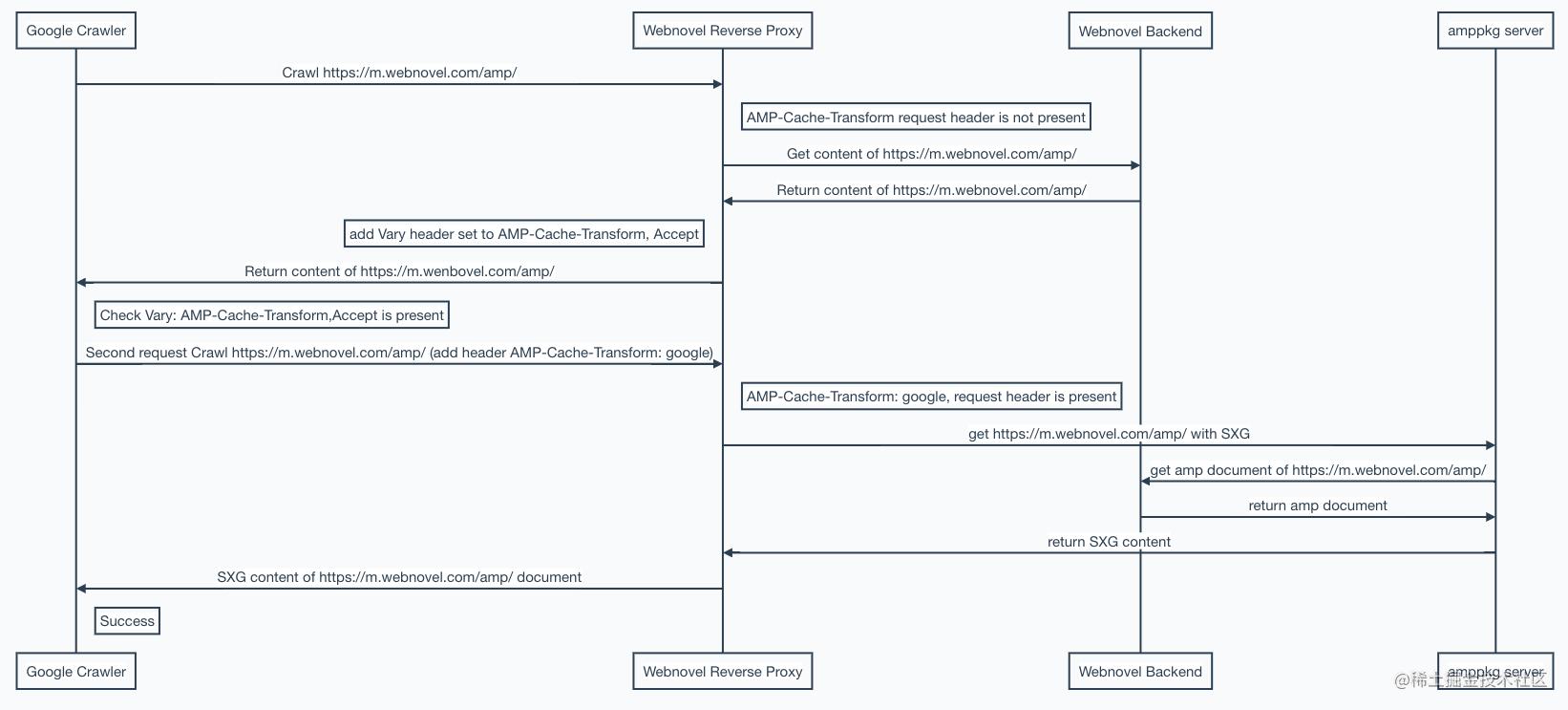图 4:Webnovel AMP SXG 数据流程图