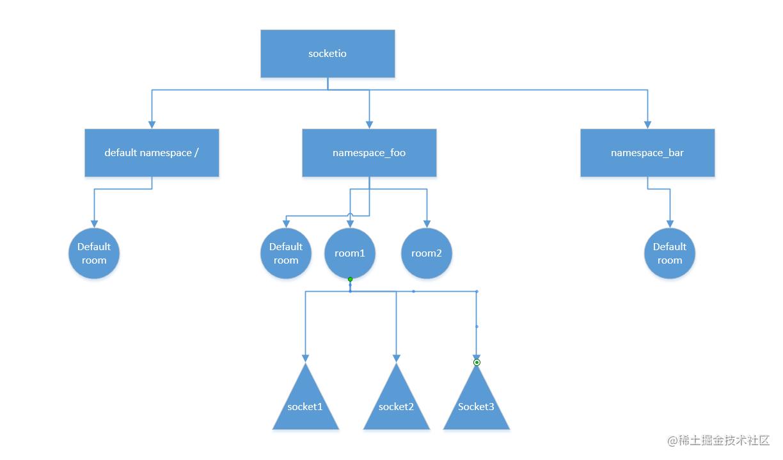 namespace与room的关系