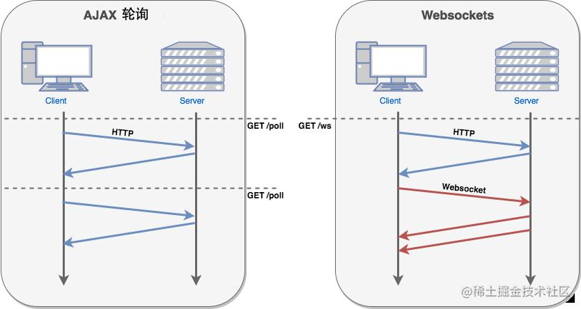 HTTP与websocket对比