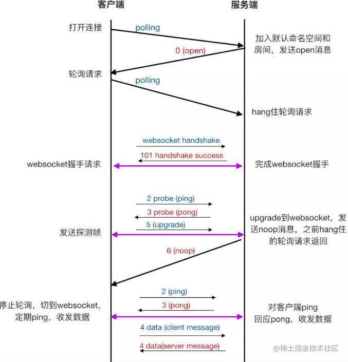 socket通信流程