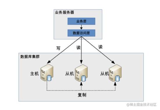 代码封装数据访问层