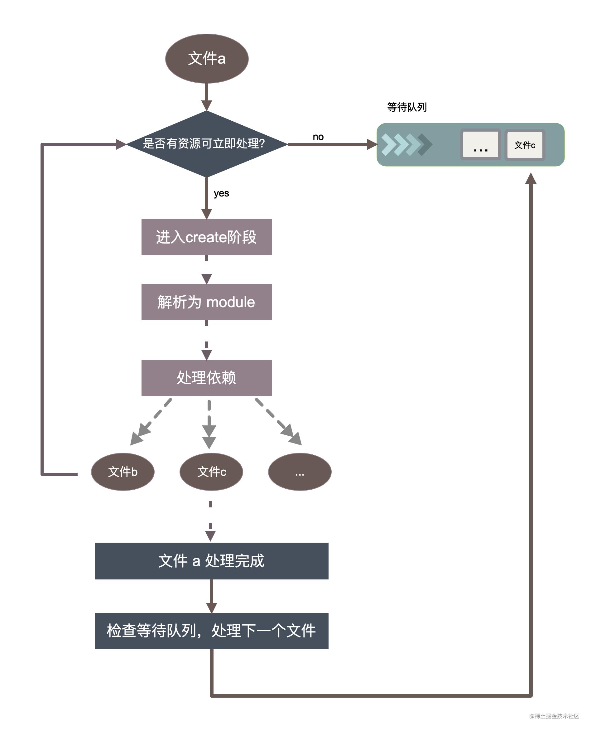 编译队列控制_new