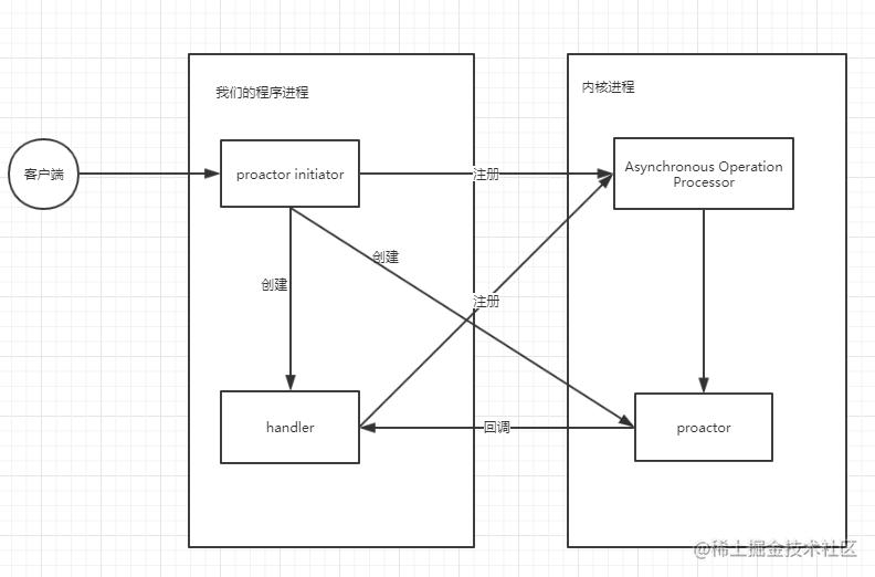 Proactor模型