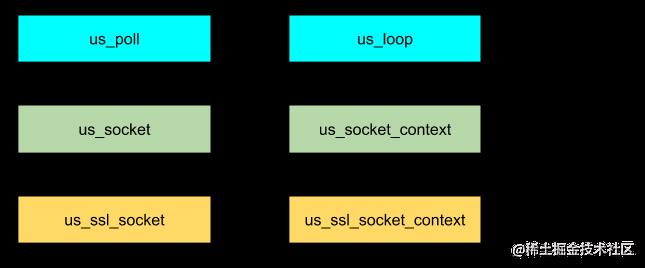 Internal sub layers of µSockets