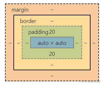 盒子模型1