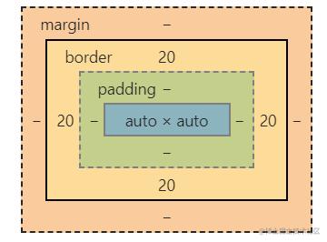 盒子模型2