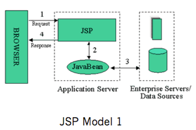 JSP Model1
