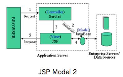 JSP Model2