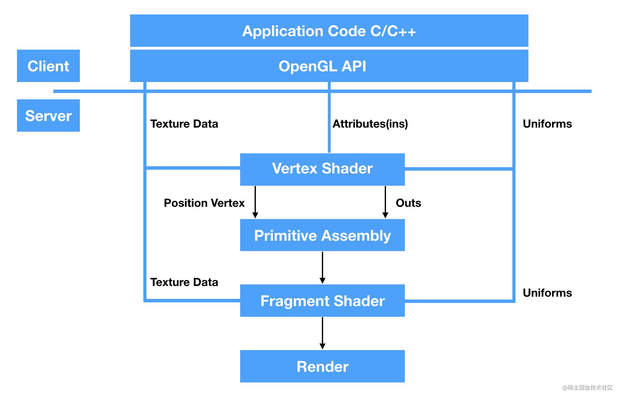 OpenGL渲染流程图