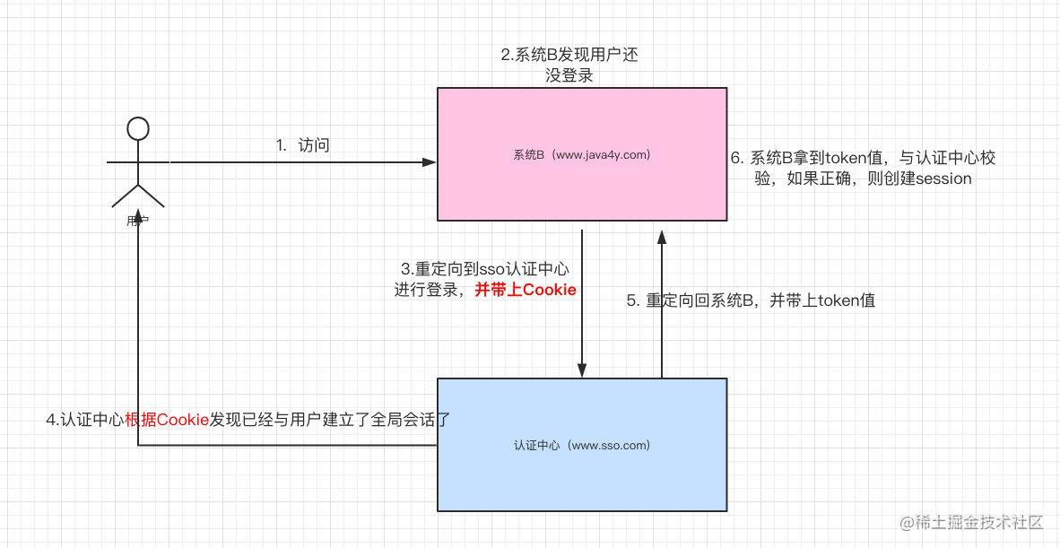 系统B的流程图