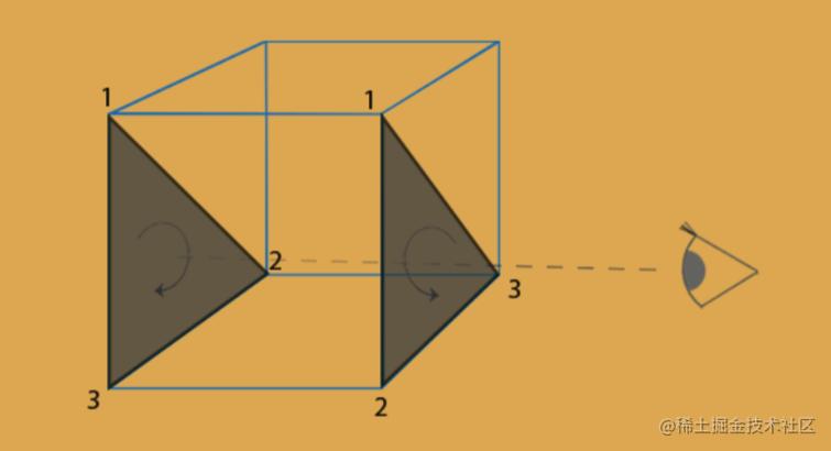 立方体中的正背面