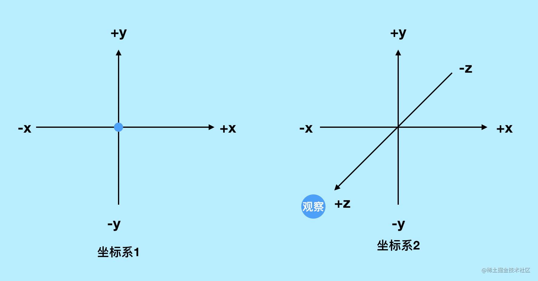 视觉坐标系