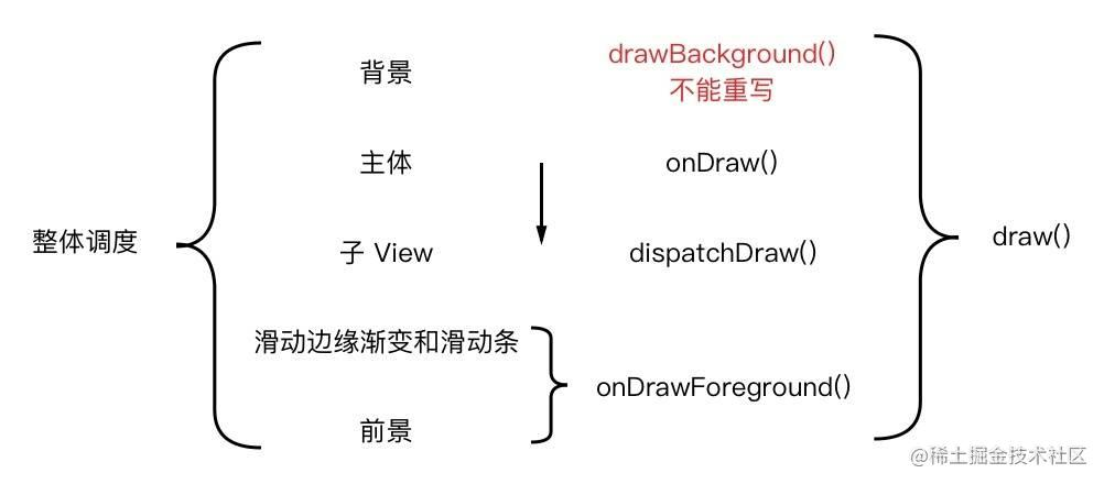 view_draw
