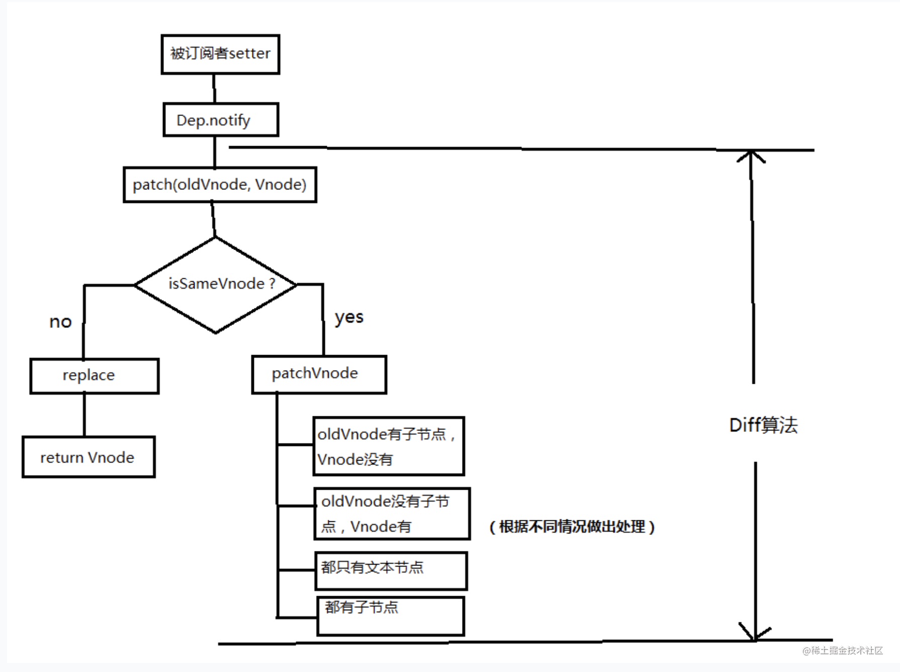 虚拟dom过程