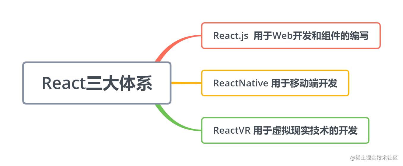 React三大体系图