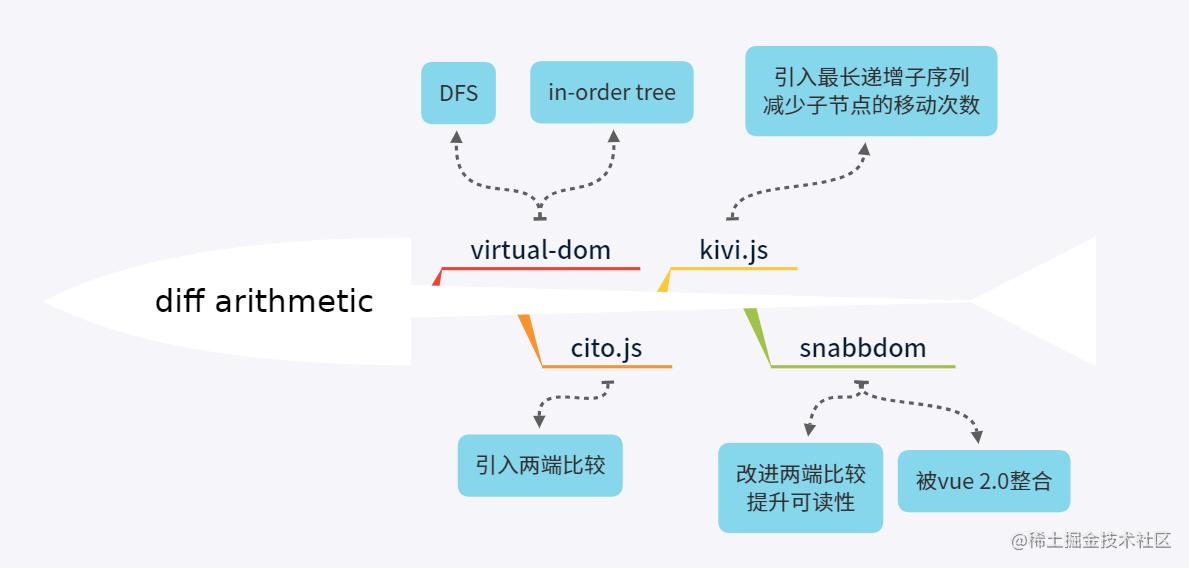 Virtual DOM 的历史